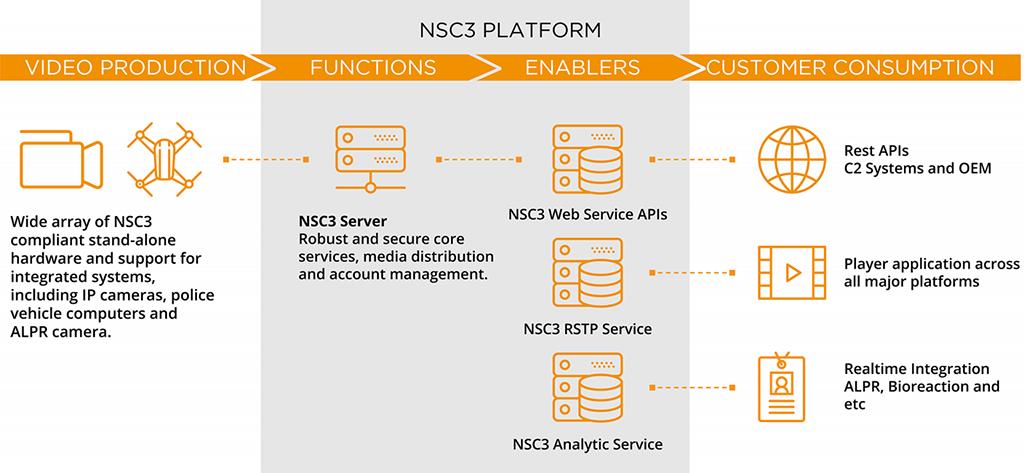 NSC3 Platform