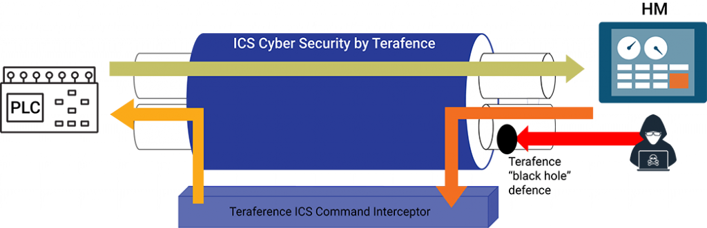 ICS Cyber Security by Terafence